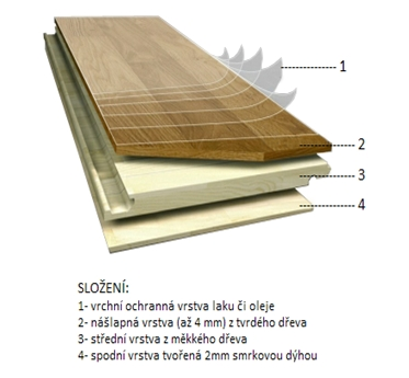 trivrstva_konstrukce_podlahy